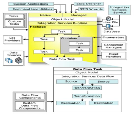 SSIS Architecture