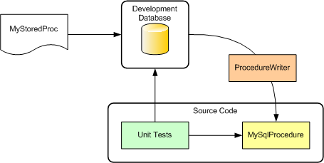 Overview of the SqlProcedure process