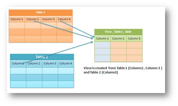 how to view table relationship in sql server 2005