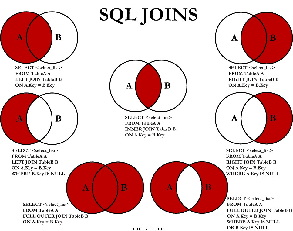 Visual representation of sql joins
