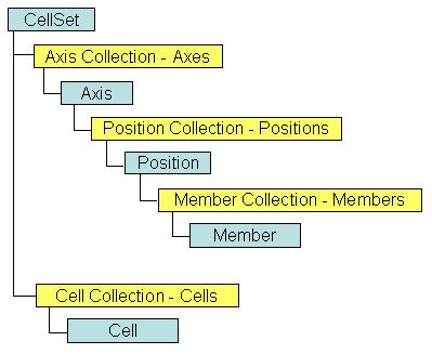01_partial_cellset_object_model.JPG