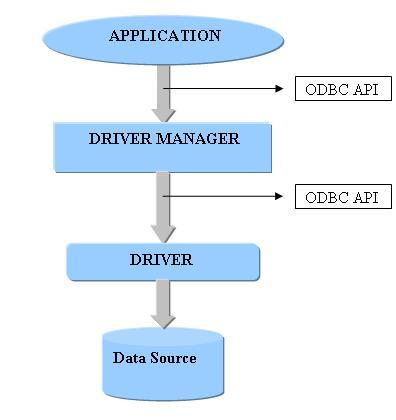 dbms architecture. the architecture of ODBC: