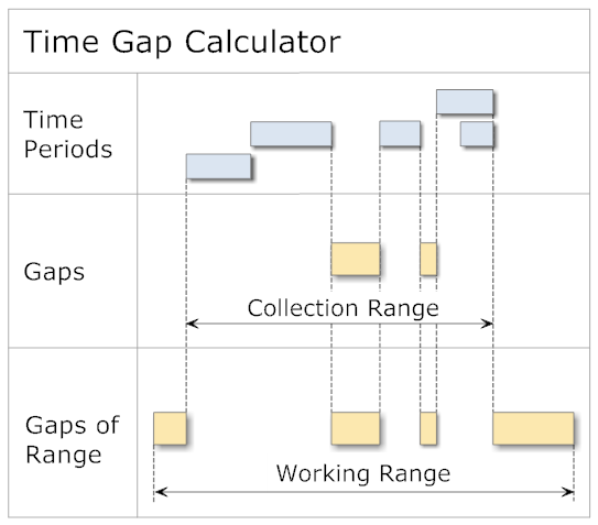 Time Gap Calculator