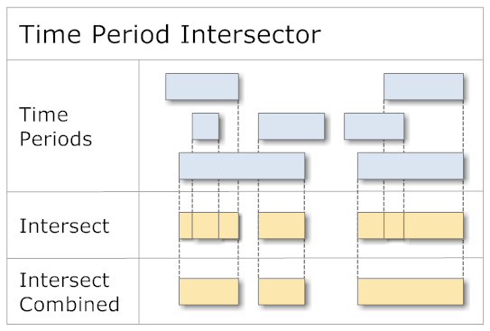 Time Periods Intersections