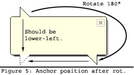 Anchor position after rotation.
