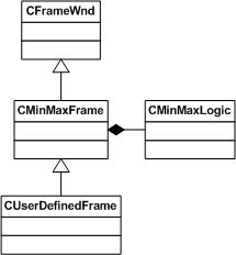 Swing Design Patterns - Java