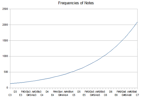 Natural Progression of the Frequencies of Notes