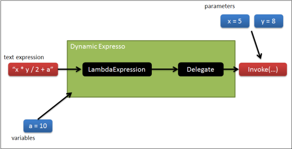 dynamic expresso workflow
