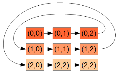 Traversing the array horizontally
