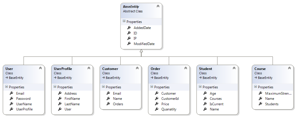 Relationship In Entity Framework Using Code First Approach
