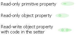 Mini Property Elements