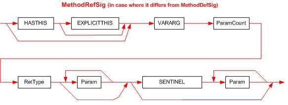 The MethodRefSig signature syntax diagram