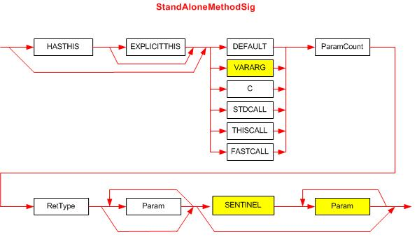 The StandAloneMethodSig signature syntax diagram