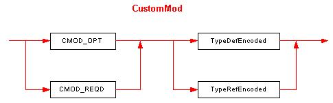 The CustomMod element syntax diagram