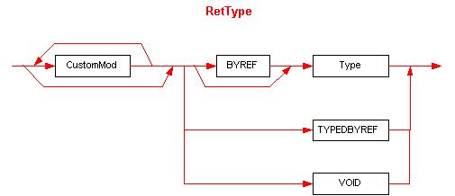 The RetType element syntax diagram