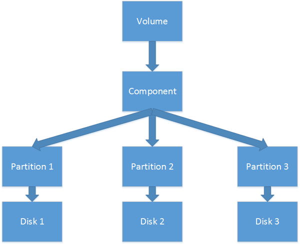 RAID5 Volume - Dynamic Disk Structure