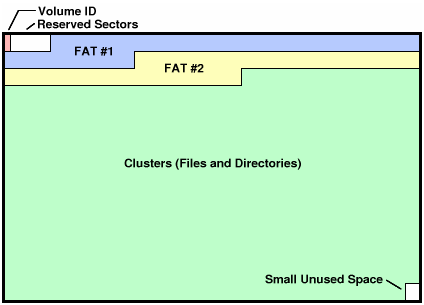 fat32_layout.png