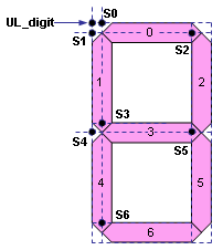 LED Segment Offsets from UL_digit
