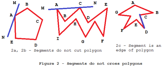 Figure 2 - Segments do not cross polygon