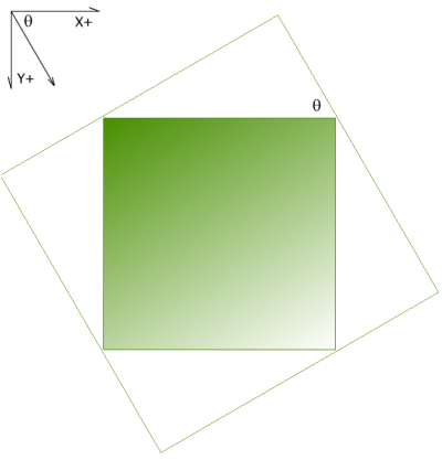 Gradient fill of a rectangle area at an arbitrary angle inscribed in a rectangle aligned with the gradient angle.