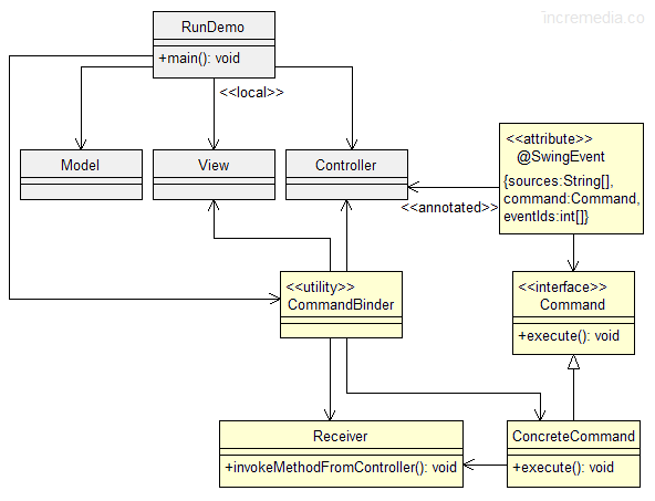 music store mvc uml diagram swing events with annotations v1.2 - codeproject #10