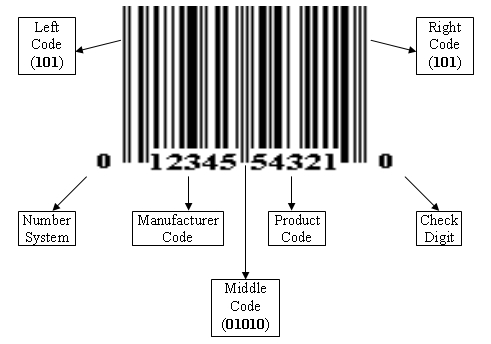 bar code image. Structure of UPC-A Barcode