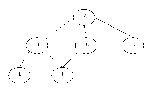 Introduction to Graph with Breadth First Search(BFS) and Depth ...