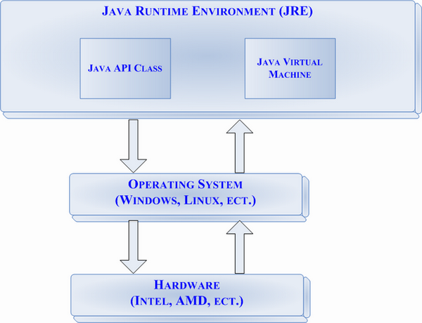 Java virtual machine figure two