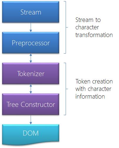 HTML5 parser scheme
