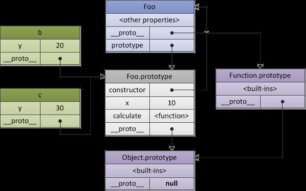 JavaScript Prototype Constructor