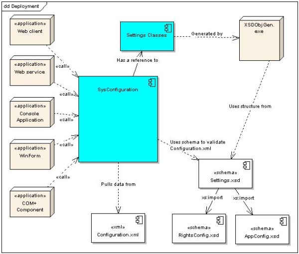 SysConfiguration Deployment Diagram