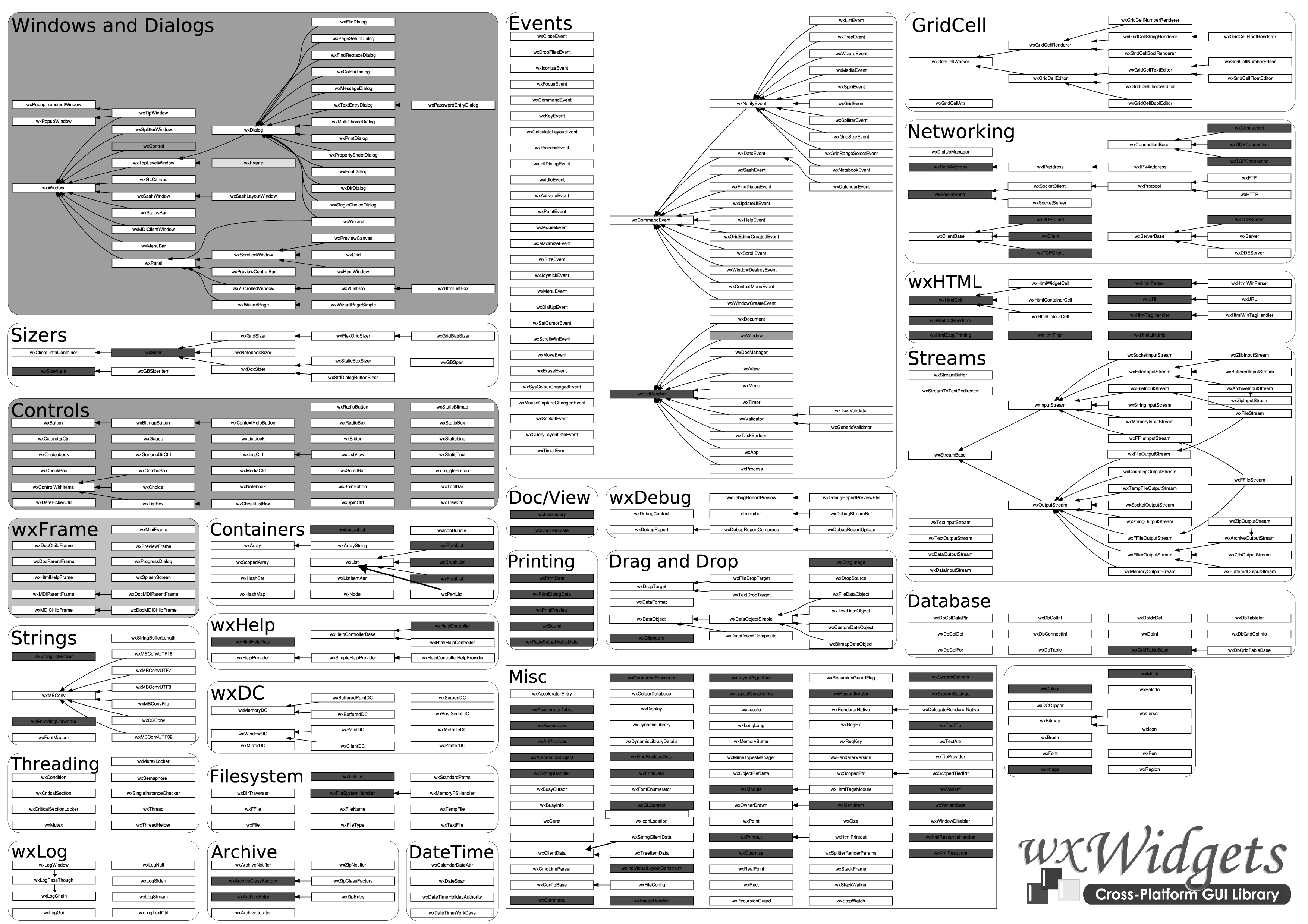 wxWidgets Class Hierarchy Poster | QuicklyCode