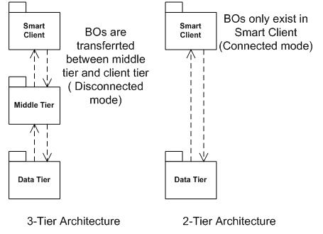 Using linq to sql in n tier architectures codeproject for N tier architecture c