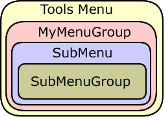 Menus and groups