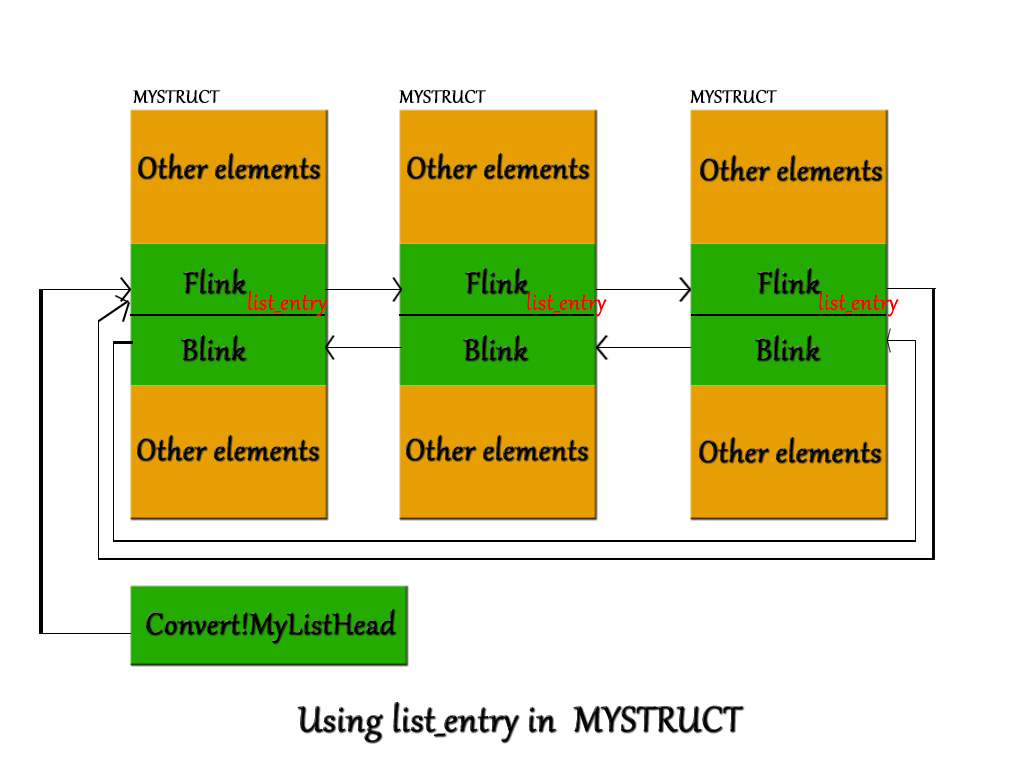 LIST_ENTRY in MYSTRUCT