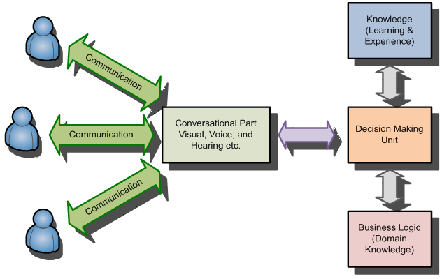 Figure 4. An AUI system communications.