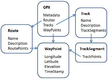 Structure of GPX data