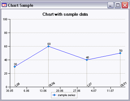 ChartControl Sample Image.