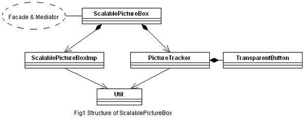 Structure of ScalablePictureBox