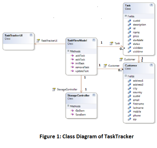 Class diagram of Task Tracker