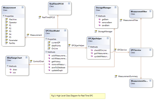 Class Diagram of Real Time SPC