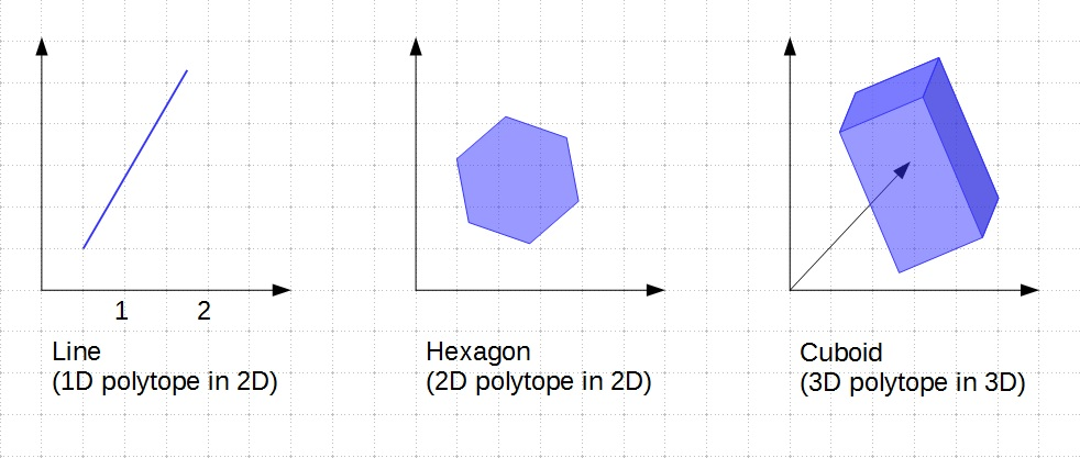 On Convex Polytopes, Collision Detection, and the Simplex Method