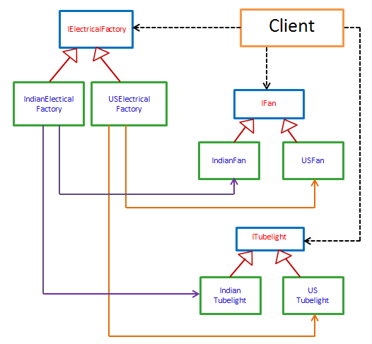 Factory Design Patterns Example