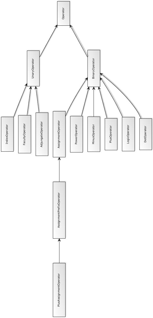Operator class diagram