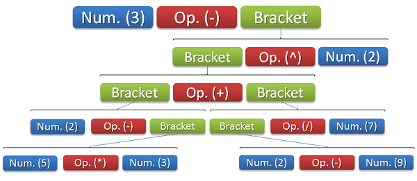 The expression tree after the invokation of the parser