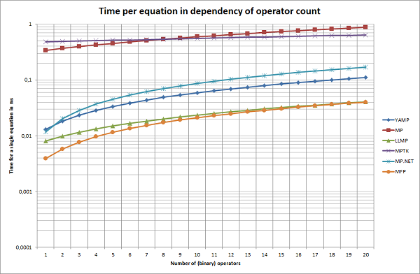 Time per equation in dependency of the number of operators