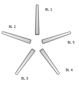 Positions of blades