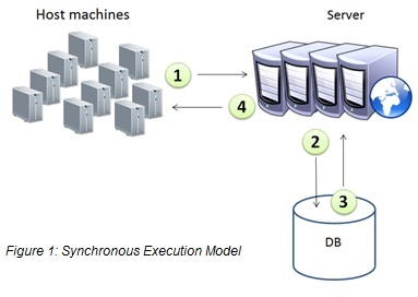 Synchronous Execution Model