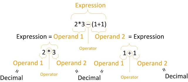 The schema of an expression