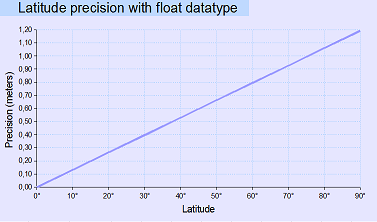 Screenshot - Latitude_precision.png